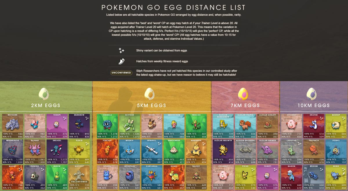 Egg Distances in Pokemon GO | The Silph Road