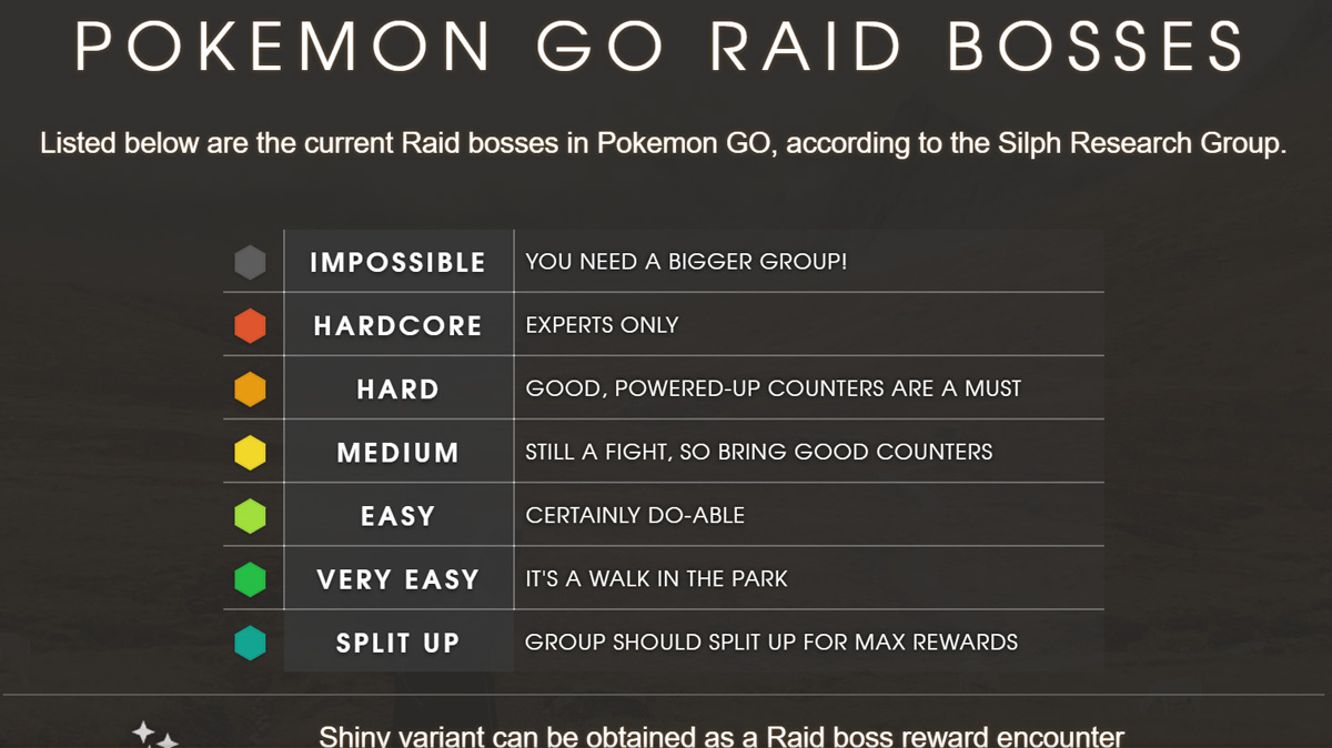 Pokemon GO Raid Bosses | The Silph Road